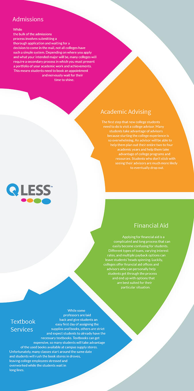 Infographic_AreasOfCollegesThatWillBenefitFromQueueManagementEducationalSoftware-1