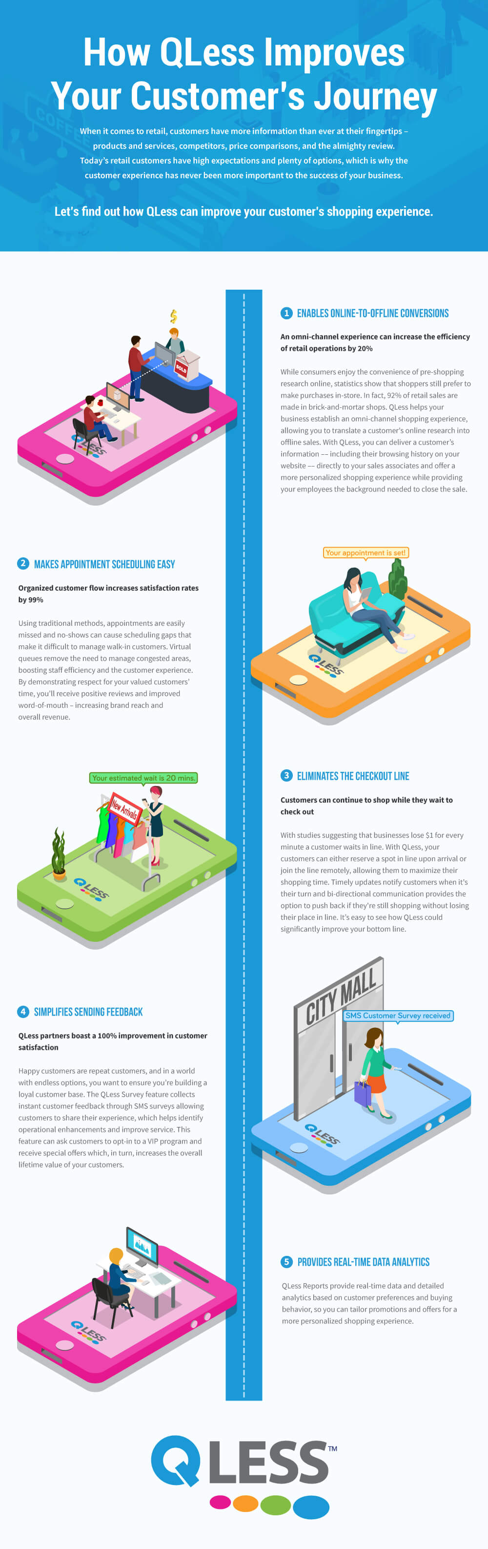 How QLess Improves Customer experience Infographic